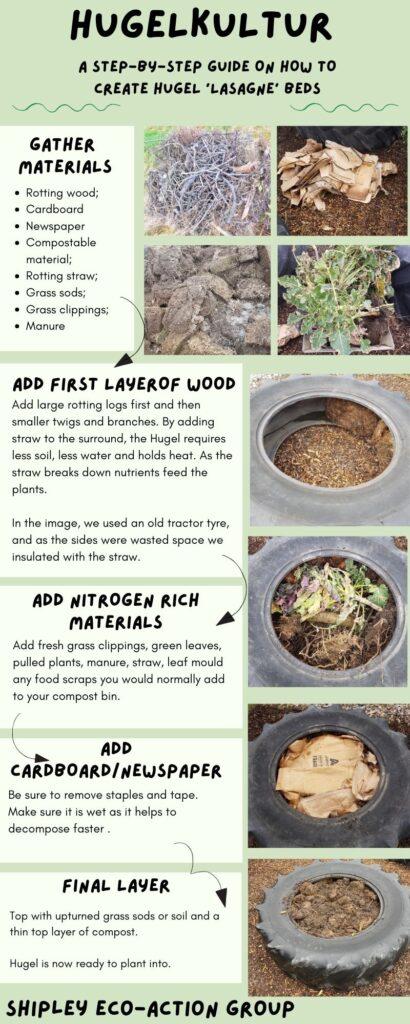 Hugelkultur organic beds - SEAG - Shipley Eco-Action Group